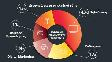 Θα ξεπεράσει τις 250.000 ευρώ η διαφημιστική δαπάνη!
